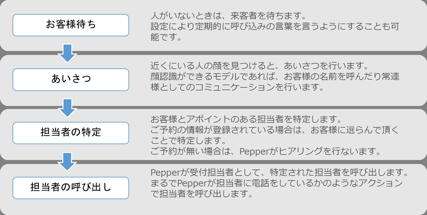 顔認識受付フロー図.png