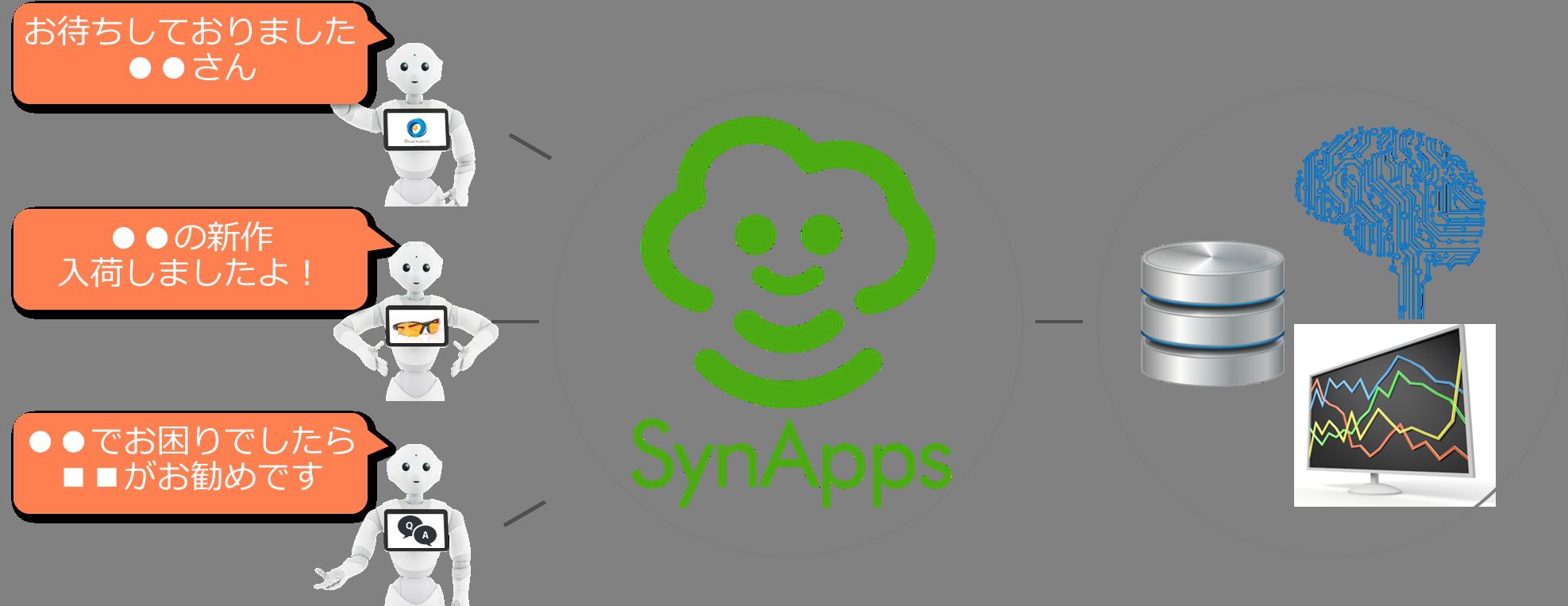 SynApps_gaiyouzu.png