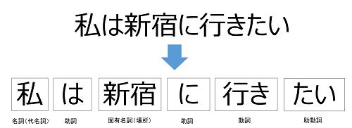 keitaisokaiseki_image500.png