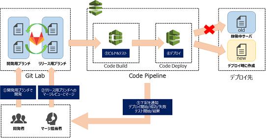 blue_green_deploy_image550.png