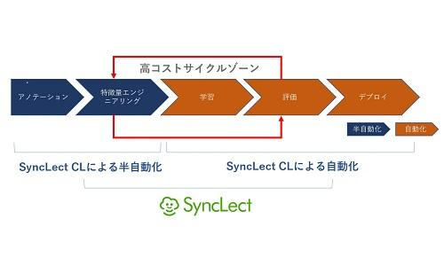 SyncLect_cl_detail500.jpg