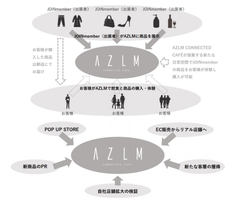 AZLM_connected_cafe_image.png