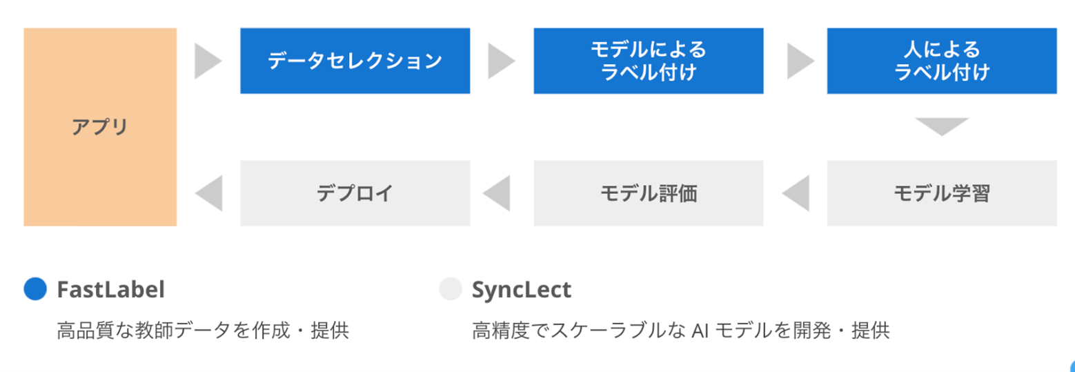 fastlabel_synclect_connect_data_flow.png